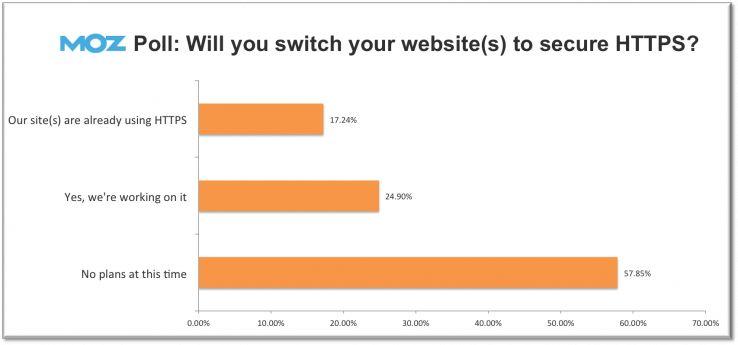 站点要不要使用HTTPS协议 关键看用户