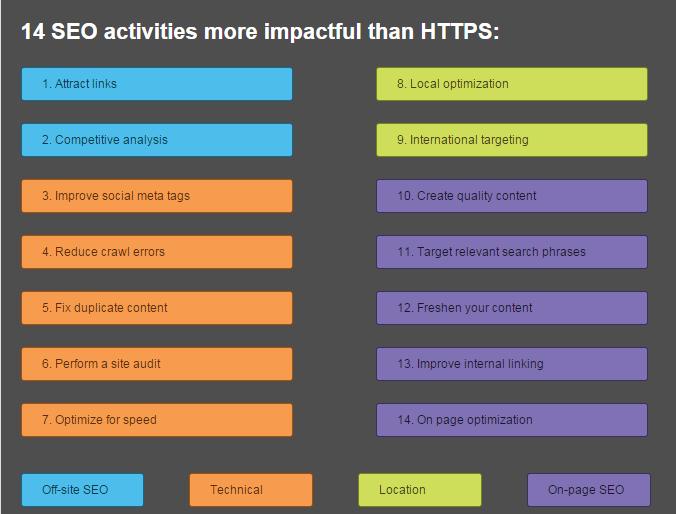 站点采用HTTPS协议是否大势所趋?对SEO又有何影响?