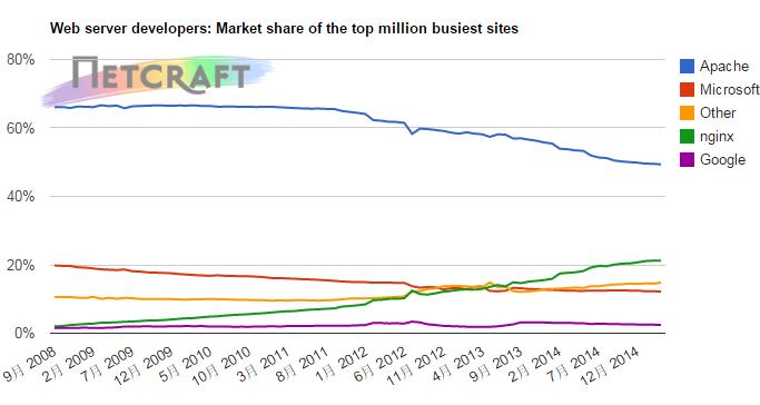 Netcraft发布三月Web服务器报告