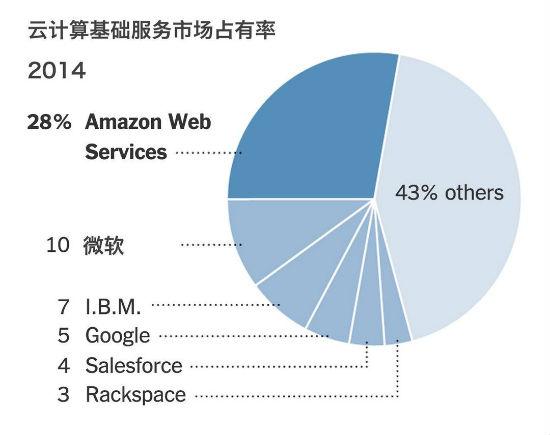 """AWS云计算业务十年""""风雨路"""" 如何实现销售额50亿?"""