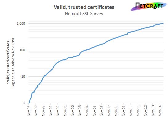 SSL证书市场调查