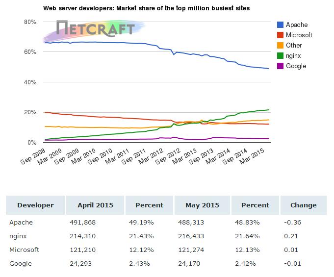 Netcraft:5月网络主机调查报告