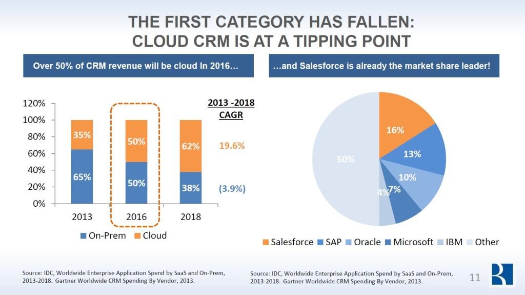 云计算展望:2018年超过半数的CRM将基于云,云计算市场份额将达到1275亿美元