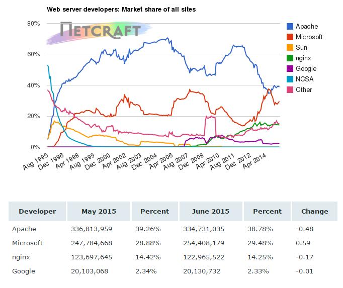 6月 Web Server调查