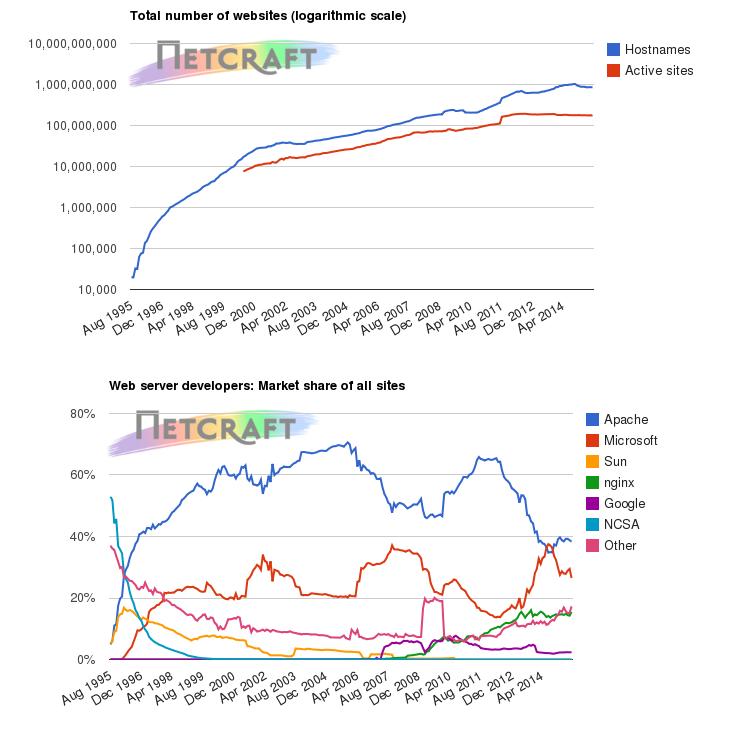 Netcraft:7月全球范围网络主机调查
