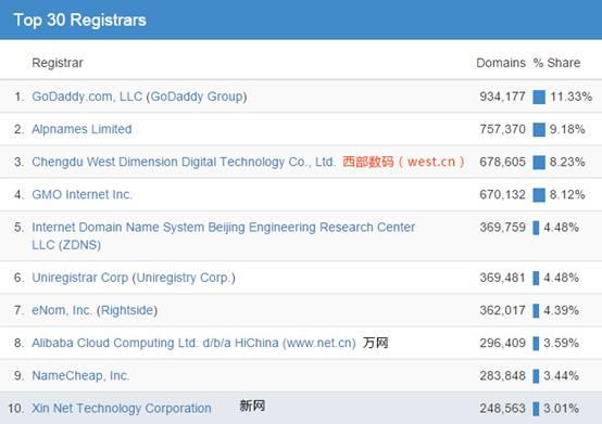 西部数码成为全球3强新顶级域名注册商