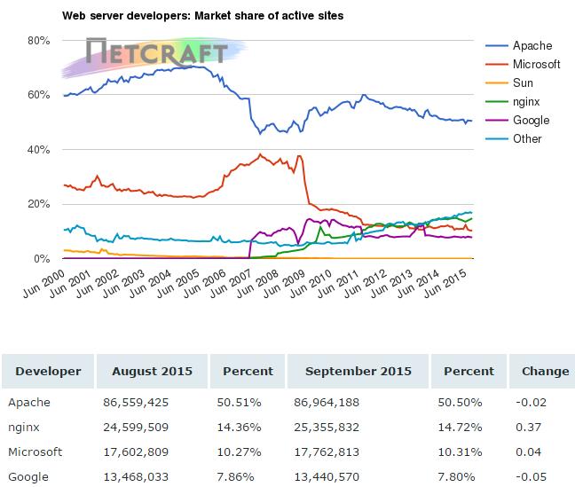 2015年9月网络服务器调查