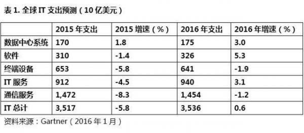 Gartner:预计今年中国IT支出增长5%